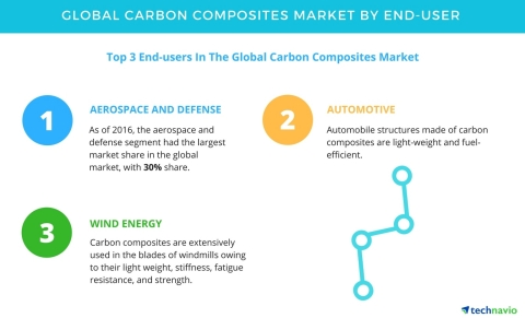 Technavio has published a new report on the global carbon composites market from 2017-2021. (Graphic: Business Wire)