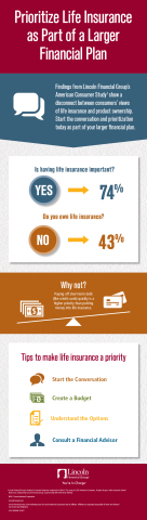Prioritize Life Insurance as Part of a Larger Financial Plan (Graphic: Business Wire)