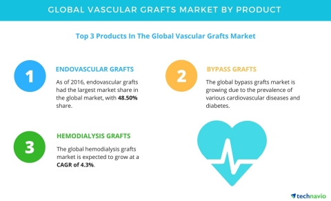 Technavio has published a new report on the global vascular grafts market from 2017-2021. (Graphic: Business Wire)