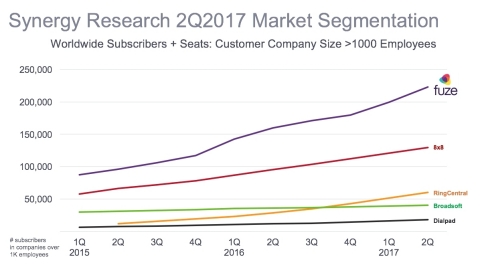 Fuze Recognized as the Clear Leader for the Enterprise UCaaS Market in Synergy Report (Graphic: Fuze)