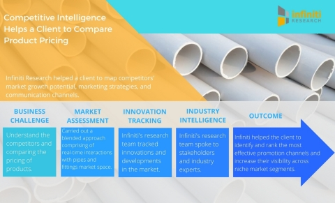 Competitive Intelligence Helps a Leading Pipes and Fittings Equipment Manufacturer Compare Product Pricing. (Graphic: Business Wire)