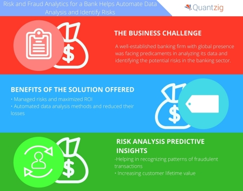 Risk and Fraud Analytics for a Banking Sector Client Helps Automate Data Analysis and Identify Risks. (Graphic: Business Wire)