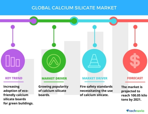 Technavio has published a new report on the global calcium silicate market from 2017-2021. (Photo: Business Wire)