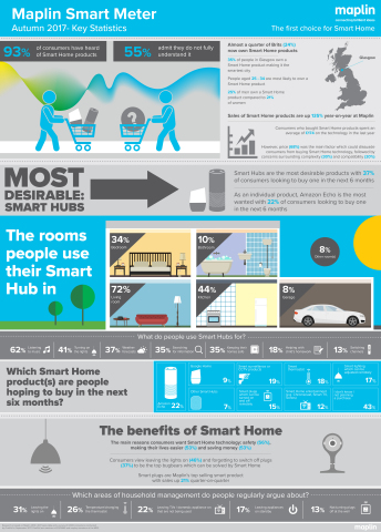 Maplin Smart Meter: Surge in Smart Homes across UK (Photo: Business Wire)