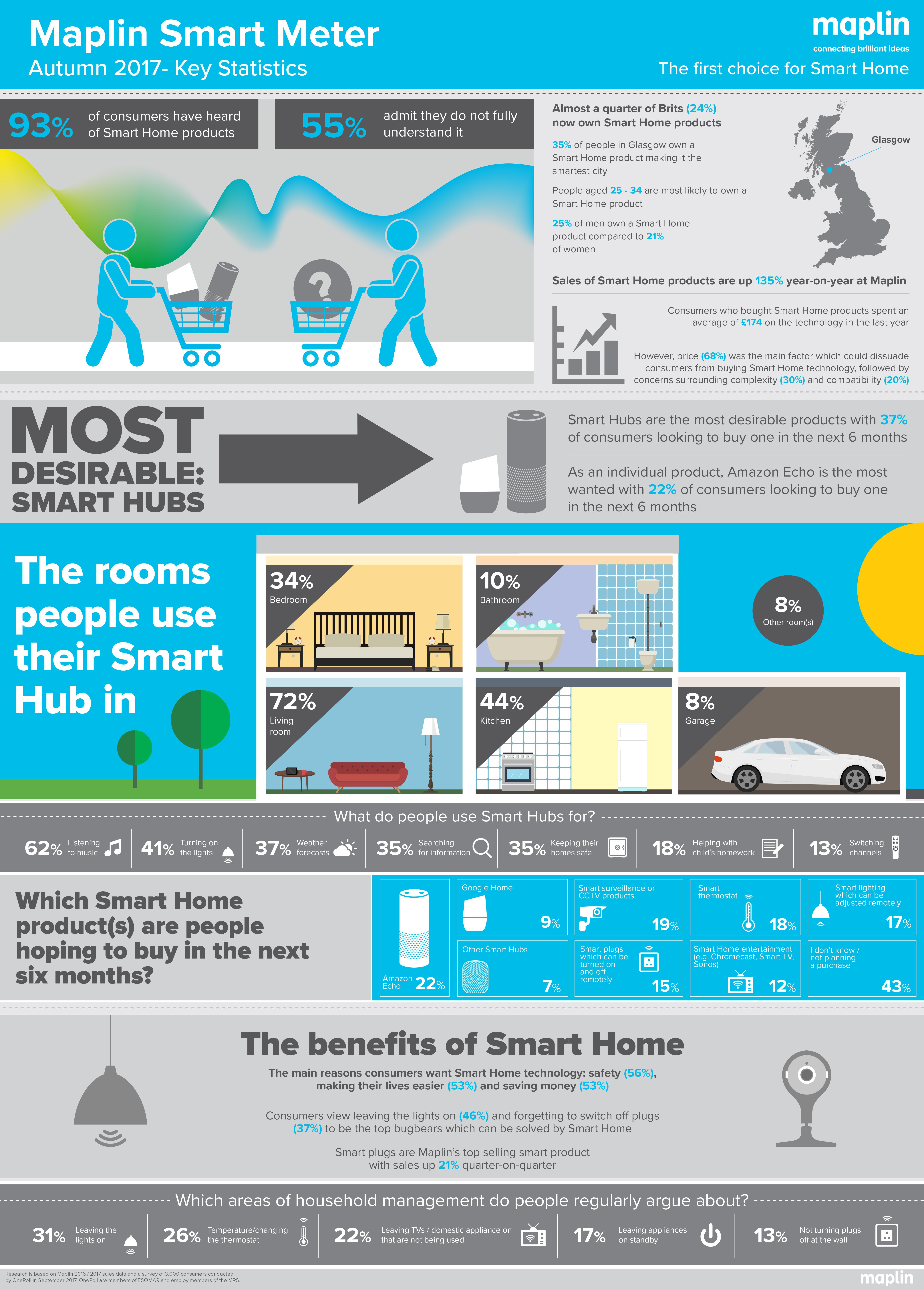 Maplin Smart Meter: Surge in Smart Homes across UK | Business Wire