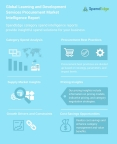 Global Learning and Development Services Procurement Market Intelligence Report (Graphic: Business Wire)