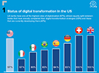 U.S. Retail Banking Digital Transformation Driven by Evolving Customer Expectations and Cost Reductions