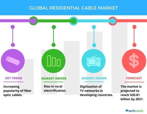 Technavio has published a new report on the global residential cable market from 2017-2021. (Graphic ...