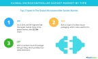 Technavio has published a new report on the global microcontroller socket market from 2017-2021. (Graphic: Business Wire)