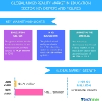 Technavio has published a new report on the global mixed reality market in education sector from 2017-2021. (Graphic: Business Wire)