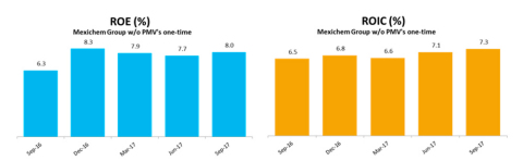Adjusted ROE and ROIC: ROE: Net income / Equity average: ROIC: NOPAT/Equity + Liabilities with cost - Cash Net income and NOPAT (EBIT-taxes) consider trailing twelve months. (Graphic: Business Wire)