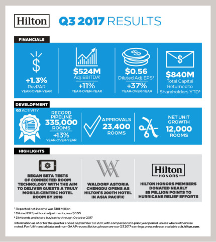 Hilton Reports Third Quarter 2017 Results (Graphic: Business Wire)