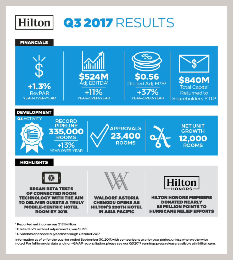 Hilton Reports Third Quarter Results, Raises Full Year Outlook ...