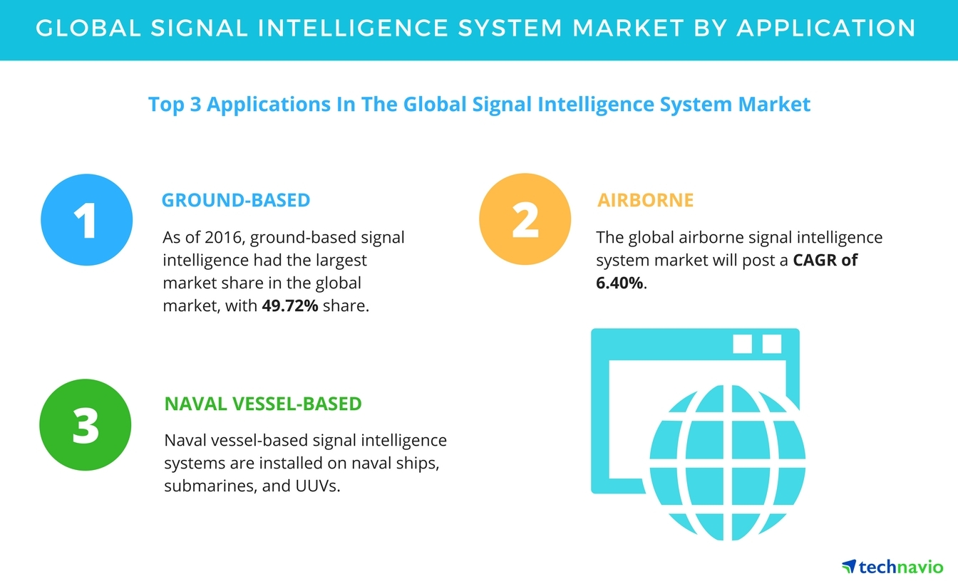 Signal_Intelligence_System_Market signal intelligence system market segmentation and analysis by SCP Intelligence Agency at alyssarenee.co