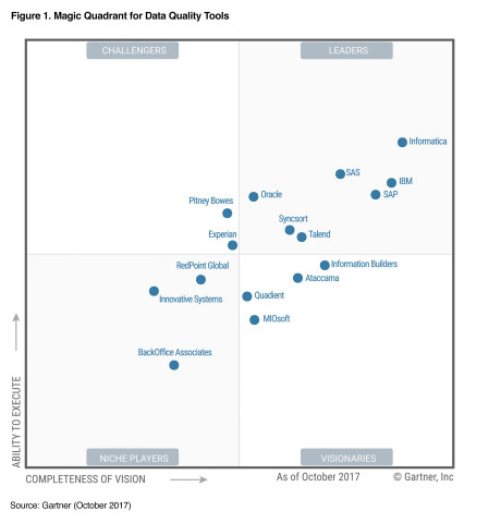 Talend was recognized by Gartner as a Leader in the 2017 Magic Quadrant for Data Quality Tools repor ...