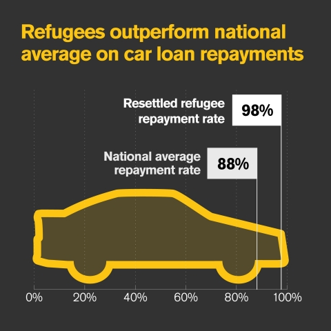 IRC data shows successful repayment on low-income auto-loans by resettled refugees a little over 98%, significantly better than the national US average of around 88% among similarly-situated borrowers. (Photo: Business Wire)