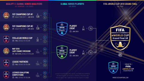 Electronic Arts and FIFA to Bring eSports to Millions Through the EA SPORTS FIFA 18 Global Series on the Road to the FIFA eWorld Cup 2018 (Photo: Business Wire)