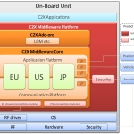 Hitachi Solutions Announces the C2X Middleware Platform, an On-Vehicle Communication Platform That Supports ITS Standard Specifications