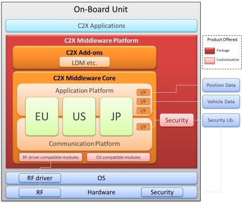 C2X Middleware Platform Overview (Graphic: Business Wire)