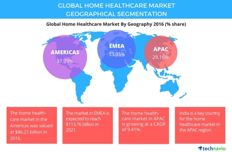 Technavio has published a new report on the global home healthcare market from 2017-2021. (Graphic: Business Wire)