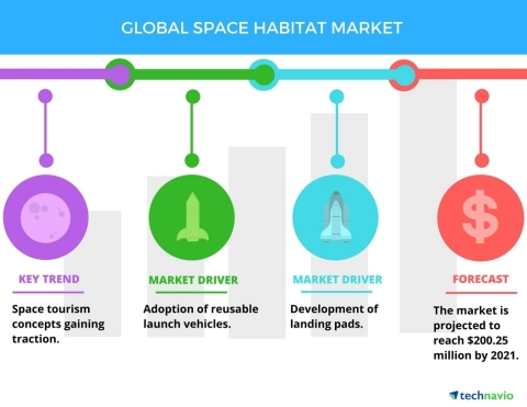 Technavio has published a new report on the global space habitat market from 2017-2021. (Graphic: Bu ...