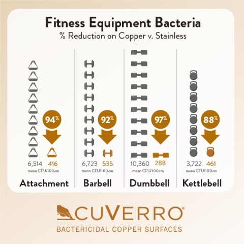 Fitness equipment with CuVerro copper surfaces substantially reduce bacteria loads, according to a new study by biologists at Grinnell College. (Photo: Business Wire)