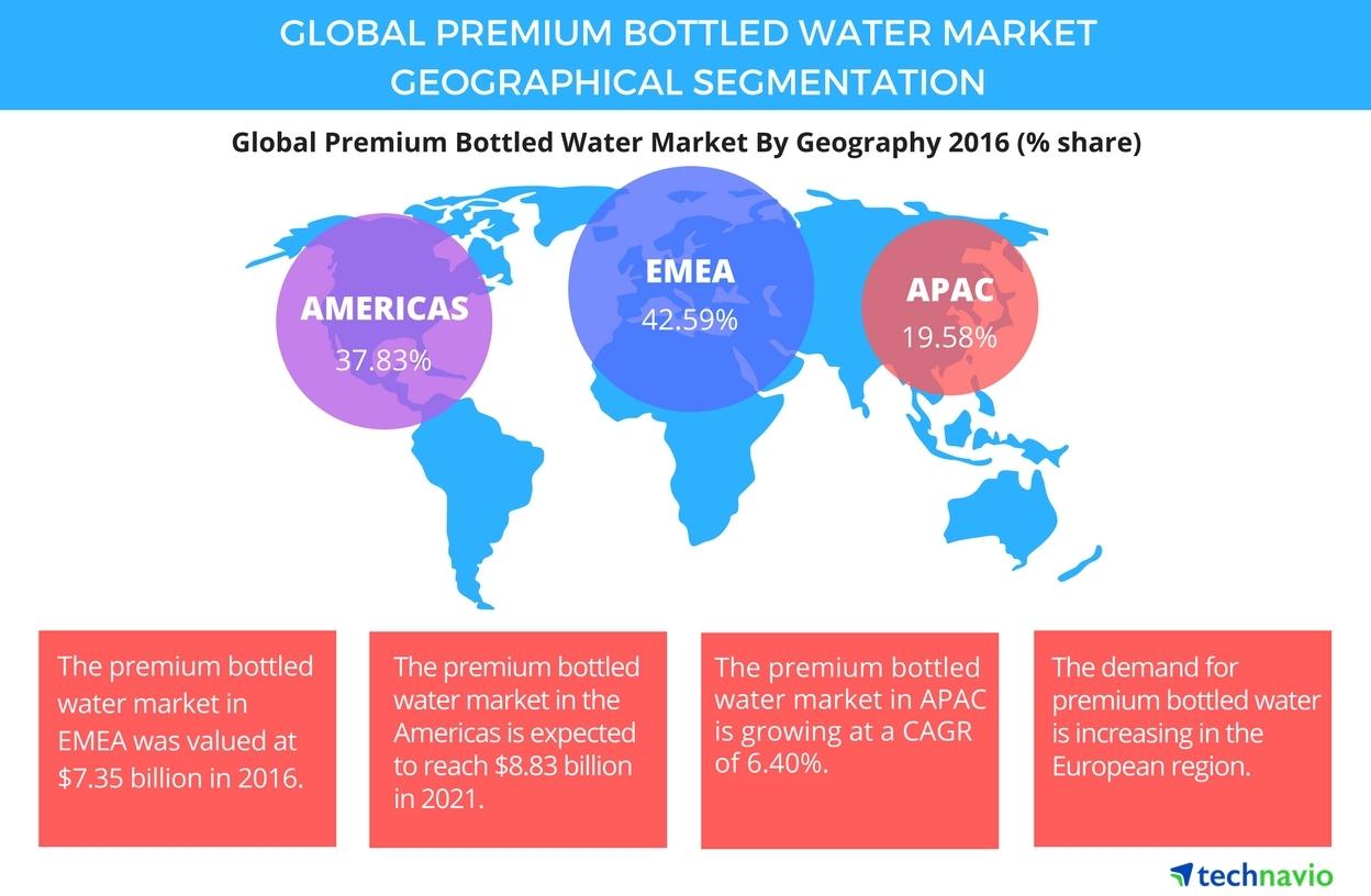 Global Premium Bottled Water Market Segmentation And Ysis