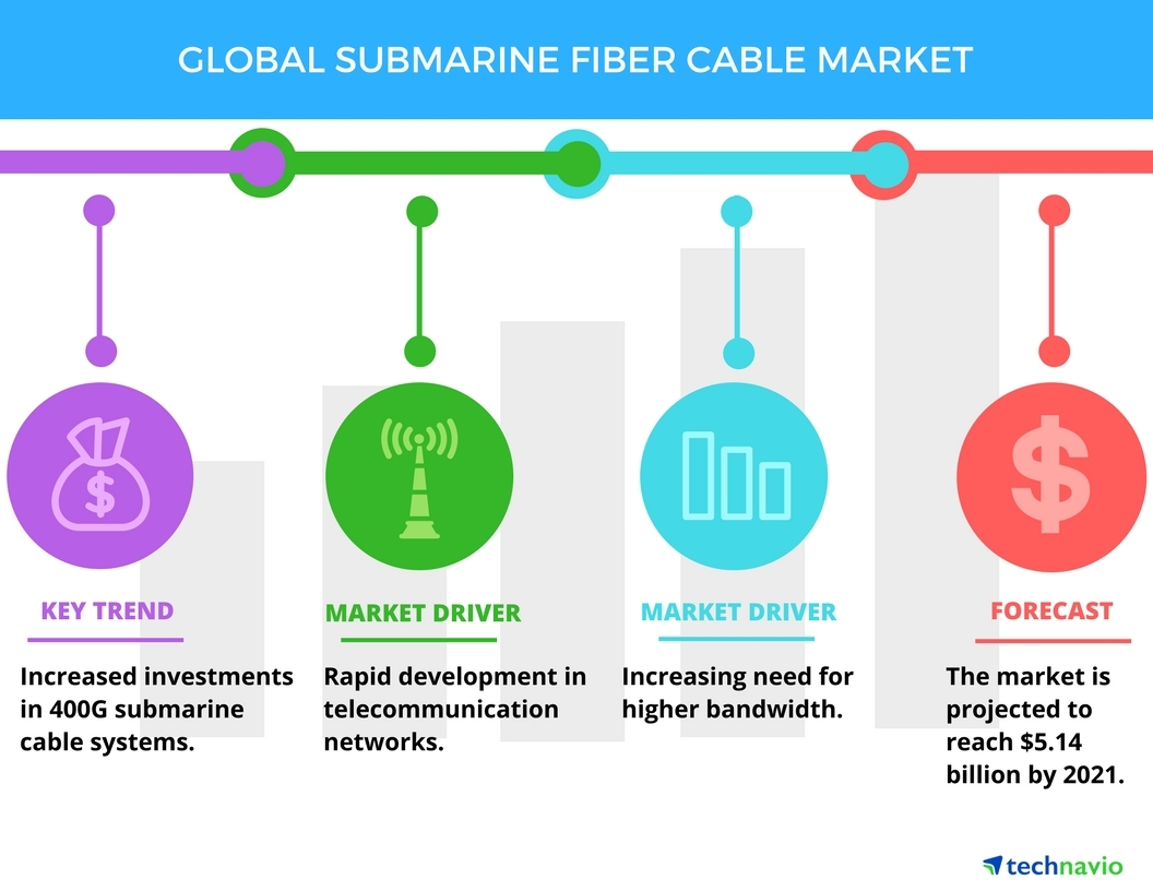 Top 5 Vendors In The Global Submarine Fiber Cable Market From 2017 Optical Cord Wiring Diagram To 2021 Technavio Business Wire