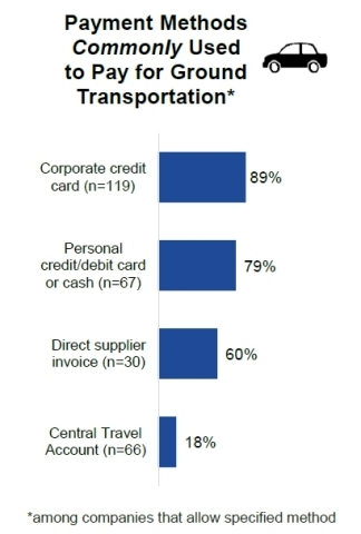 Payment Methods Commonly Used to Pay for Ground Transportation (Graphic: Business Wire)