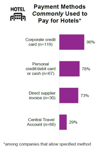 Payment Methods Commonly Used to Pay for Hotels (Graphic: Business Wire)