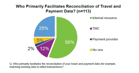 Who Primarily Facilitates Reconciliation of Travel and Payments Data? (Graphic: Business Wire)