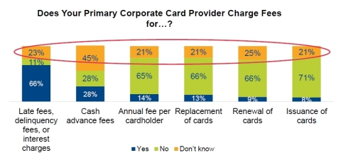 Does your Primary Corporate Card Provider Charge Fees For...? (Graphic: Business Wire)