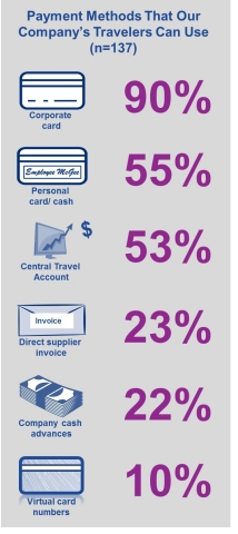 Payment Methods That Our Company's Travelers Can Use (Graphic: Business Wire)
