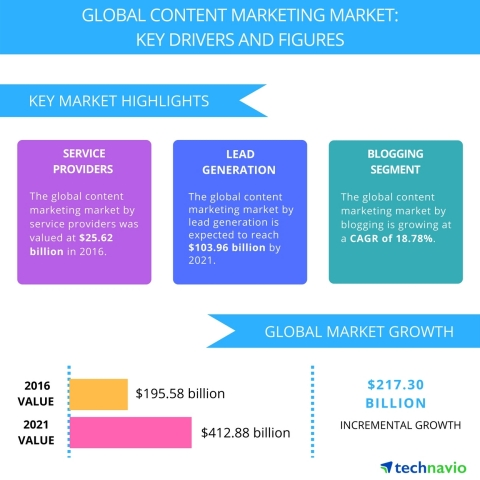 Technavio has published a new report on the global content marketing market from 2017-2021. (Graphic: Business Wire)
