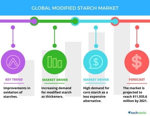 Technavio has published a new report on the global modified starch market from 2017-2021. (Graphic:  ...