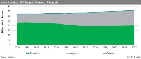Latin America LPG Supply, Demand & Imports. Source: IHS Markit