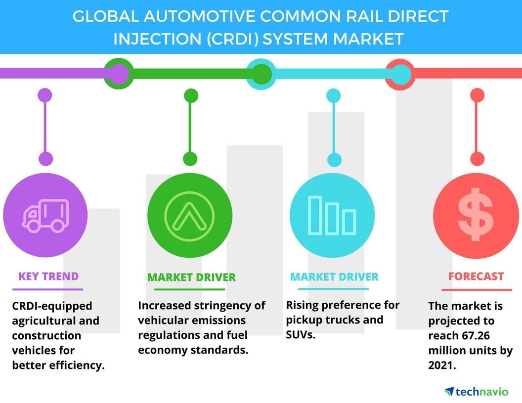 Automotive Common Rail Direct Injection System Market
