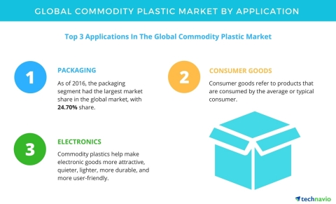 Technavio has published a new report on the global commodity plastic market from 2017-2021. (Graphic ...