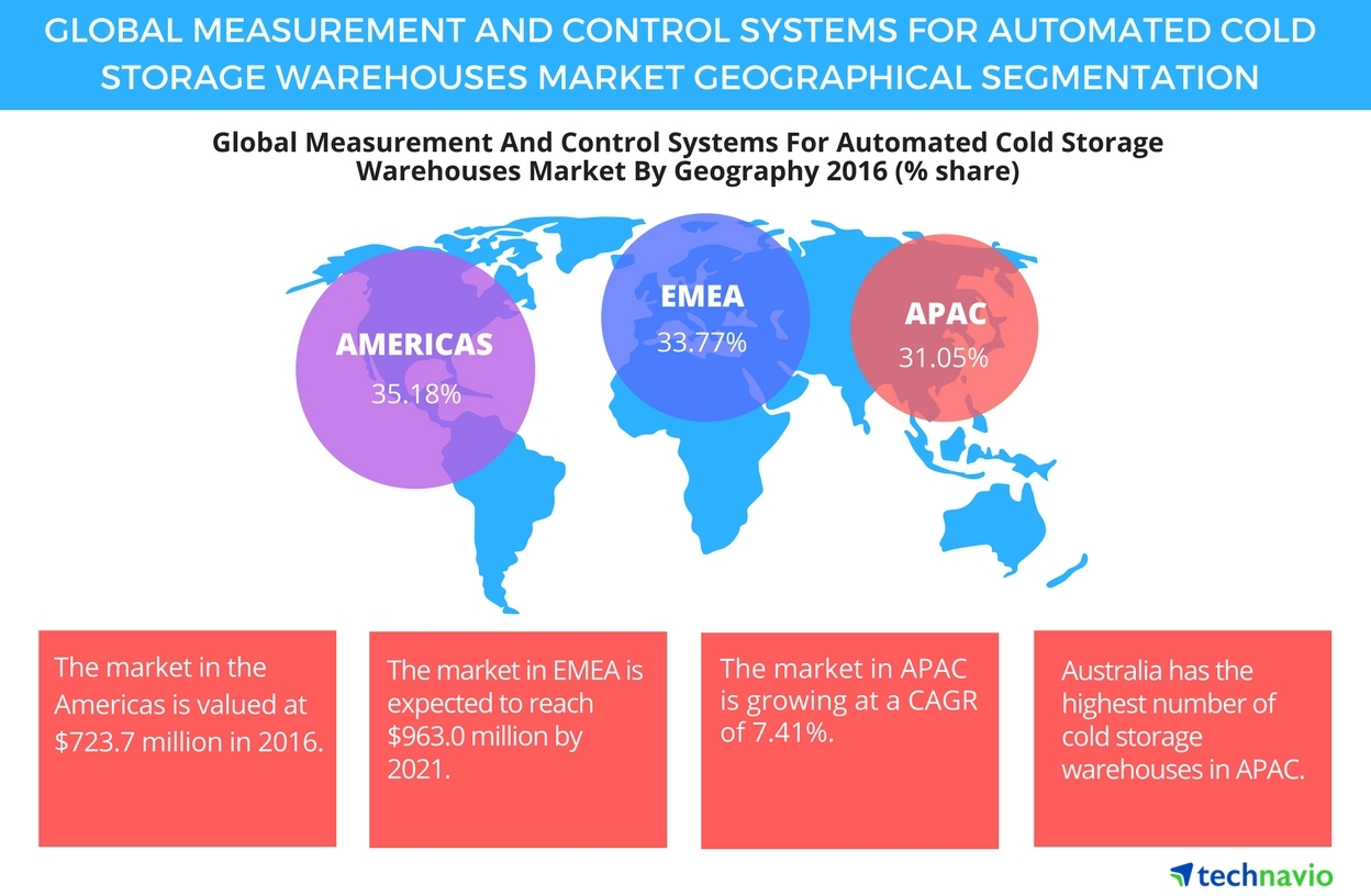 Measurement And Control Systems For Automated Cold Storage Wiring Numbering System Warehouses Market Segmentation Analysis Forecast Technavio Business Wire