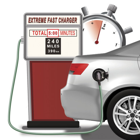 Enevate's extreme fast charge, silicon-dominant Li-ion battery technology allows EV batteries to be charged in 5 minutes, for a driving range of up to 240 miles (390 km). (Graphic: Business Wire)