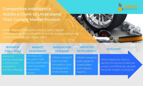 Competitive Intelligence Assists an Automotive Components Company to Understand Their Current Market Position. (Photo: Business Wire)
