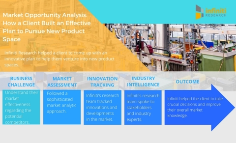 Market Opportunity Analysis: How a Heavy Machinery Manufacturer Built an Effective Plan to Pursue New Product Space. (Graphic: Business Wire)