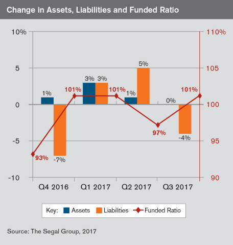 While equities had minimal returns in Q3, the drop in liabilities pushed the model MEPP plan from The Segal Group back into fully-funded status. (Graphic: Business Wire)