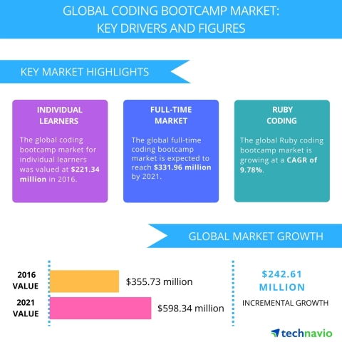 Technavio has published a new report on the global coding bootcamp market from 2017-2021. (Graphic: Business Wire)