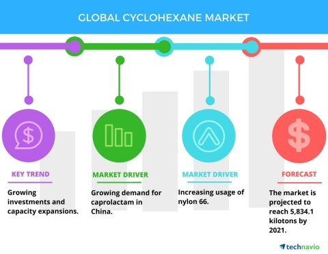 Technavio has published a new report on the global cyclohexane market from 2017-2021. (Graphic: Business Wire)