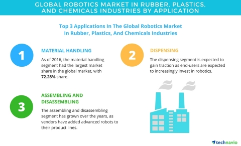 Technavio has published a new report on the global robotics market in rubber, plastics, and chemicals industries from 2017-2021. (Graphic: Business Wire)