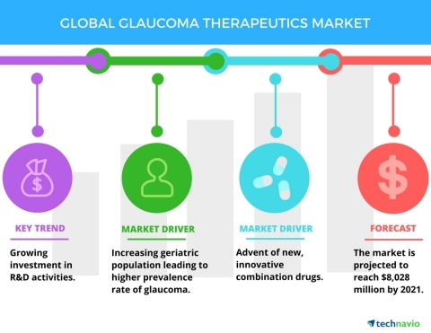 Technavio has published a new report on the global glaucoma therapeutics market from 2017-2021. (Graphic: Business Wire)