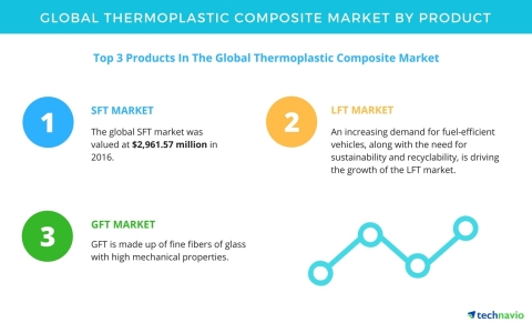 Technavio has published a new report on the global thermoplastic composite market from 2017-2021. (Graphic: Business Wire)