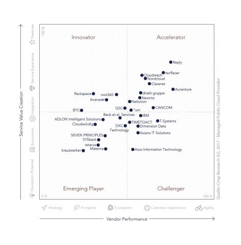 Reply 1st Cloud Provider Crisp Research Report 2017 (Graphic: Crisp Research Report)