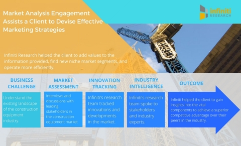 Market Analysis Engagement Assists a Construction Equipment Manufacturer to Devise Effective Marketi ...